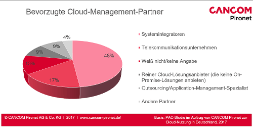 Bevorzugte Cloud-Management-Partner