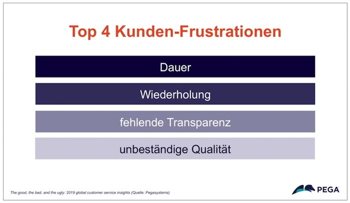 Top 4 Kunden-Frustrationen