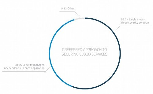 Prefered approach to securing cloud services