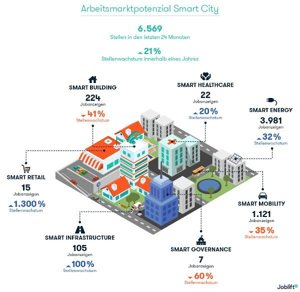 Smart City Arbeitsmarkt