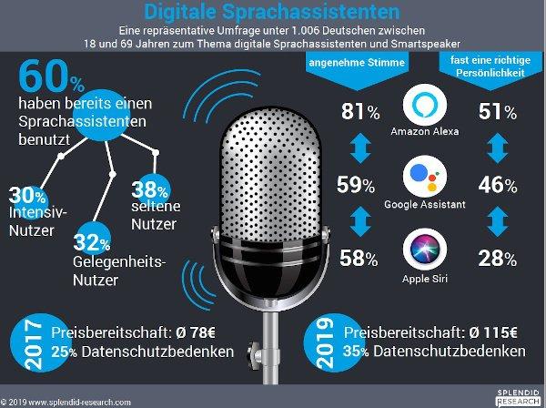 'Spiegel': Sicherheitsforscher hören Nutzer von smarten Lautsprechern ab