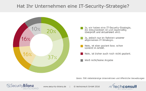IT-Security-Strategie