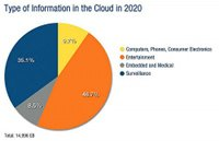 Typeofinformationinthecloud200