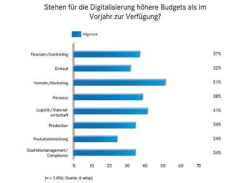 höhere Budgets