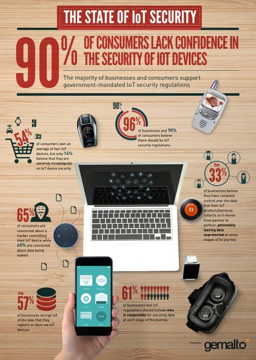 The State of IoT Security
