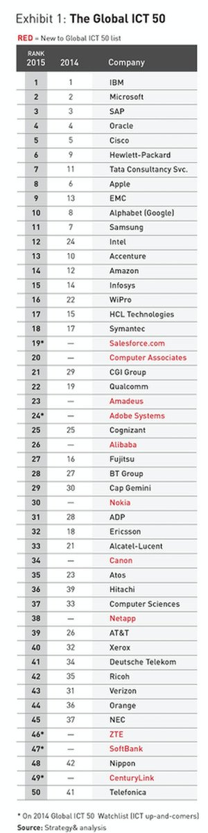The Global ICT 50