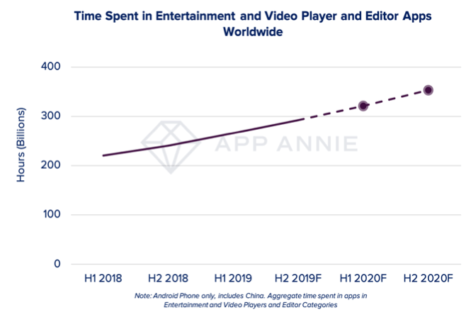 Time spent in entertainment and video player