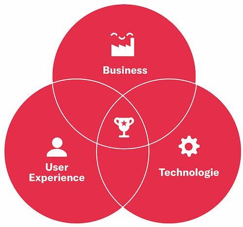 CRM - Was Unternehmen fehlt, ist eine klare Vision