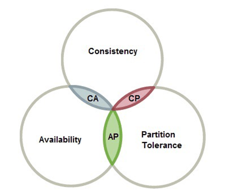 Schnittmenge von Consistency, Availability, Partition Tolerance