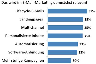 7 Email-Trends