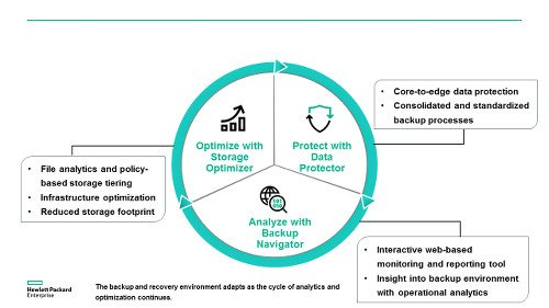 HPE Backup and Recovery