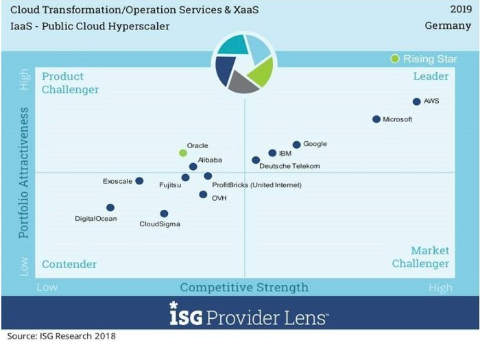ISG Provider Lens: Cloud Transformation