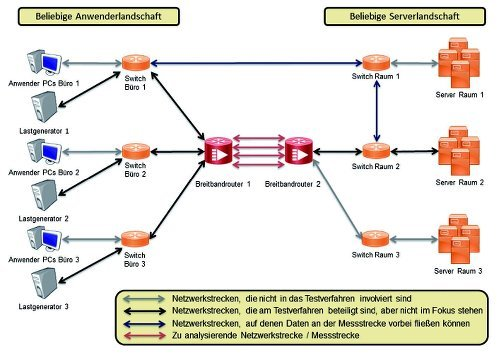 Vereinfachte Routingstruktur innerhalb eines Netzwerkes unter Verwendung der Cisco-Darstellung. These materials have been reproduced by Sogeti Deutschland GmbH with the permission of Cisco Systems Inc. © CISCO SYSTEMS, INC. ALL RIGHTS RESERVED.