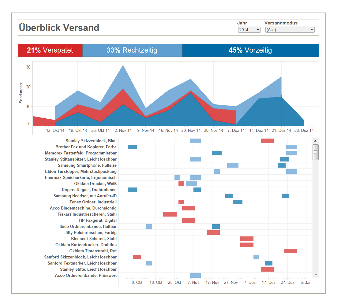 Data Discovery: Datenanalyse leicht gemacht - it-daily.net