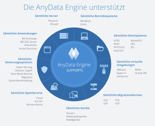 Die AnyData Engine