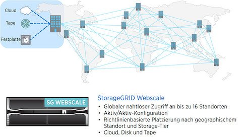 Storage Grid Webscale