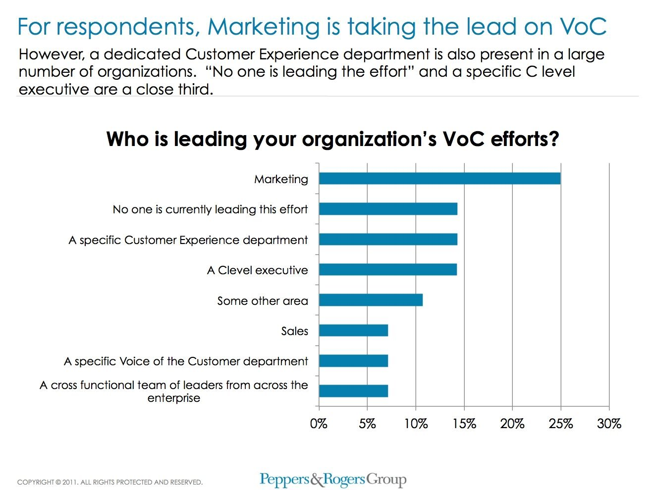 Bild 3: For respondents, Marketing is taking the lead on VoC.