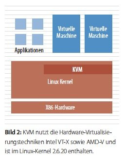 Kernel-based Virtual Machine (KVM) Hypervisor